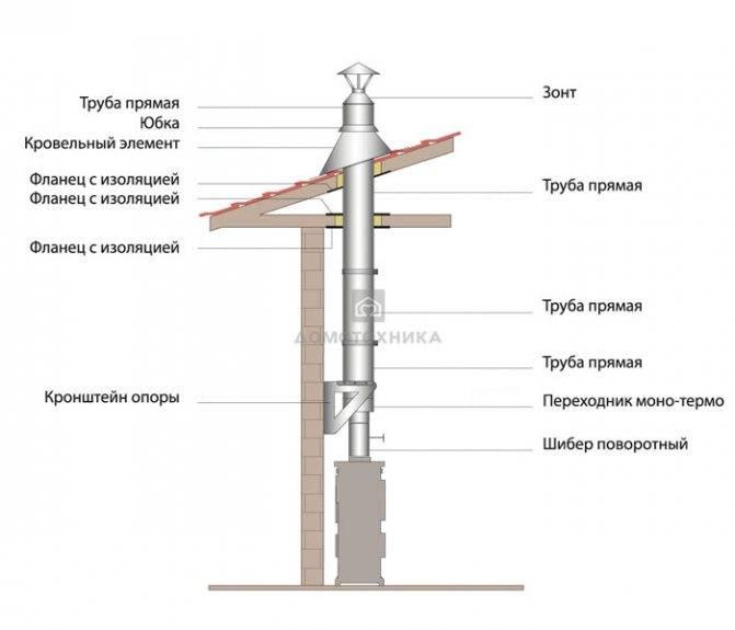 Дымоходы из нержавеющей стали: виды труб из нержавейки, монтаж своими руками
