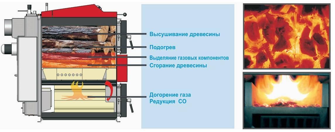 Температура горения дров в печи и пламени в котле и камине