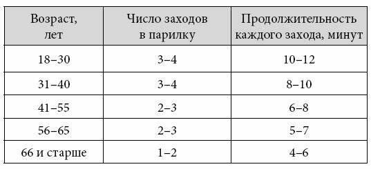Температура и влажность в русской бане, финской сауне, турецком хамаме