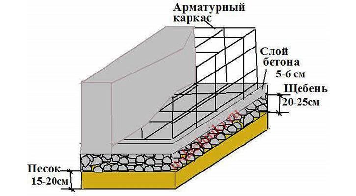 Фундамент для печи в бане: классификация, расчет, выполнение работ своими руками