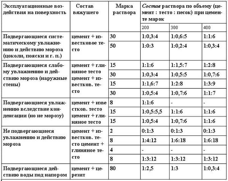 Раствор для кладки печи из кирпича своими руками: состав, пропорции смеси и материалы