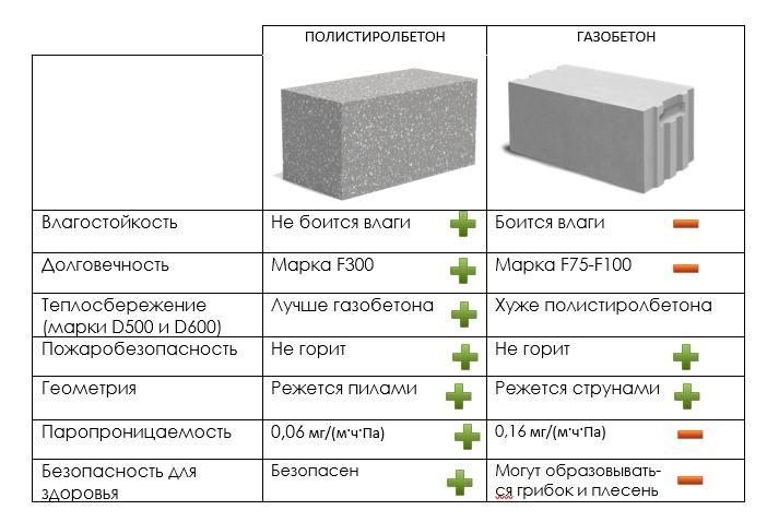 Газобетон и пенобетон: что лучше для строительства, применение и сравнительные характеристики