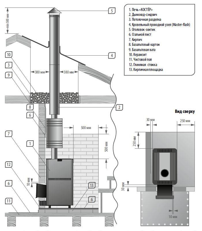 Дымоход для бани: виды, устройство и установка