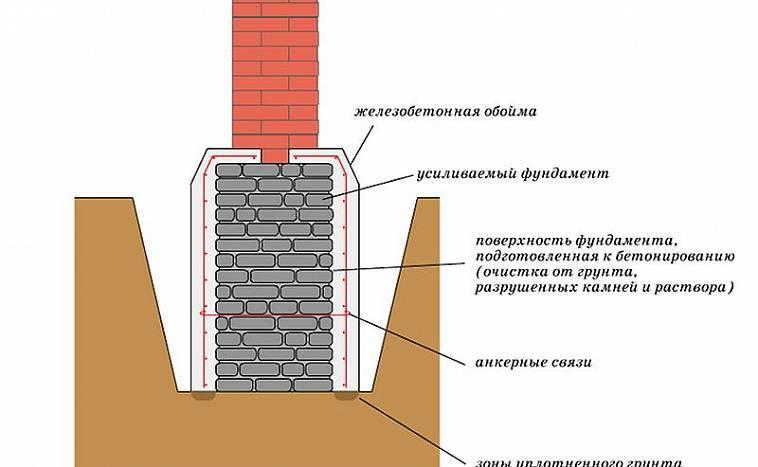 Фундамент под кирпичный дом: как построить своими руками из кирпича, как укрепить одноэтажный или двухэтажный частный коттедж от основания до самой крыши - ремонт и строительство