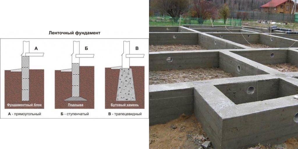 Глубина ленточного фундамента (для одноэтажного дома из пеноблока, кирпича, двухэтажного): какая должна быть, как рассчитать?