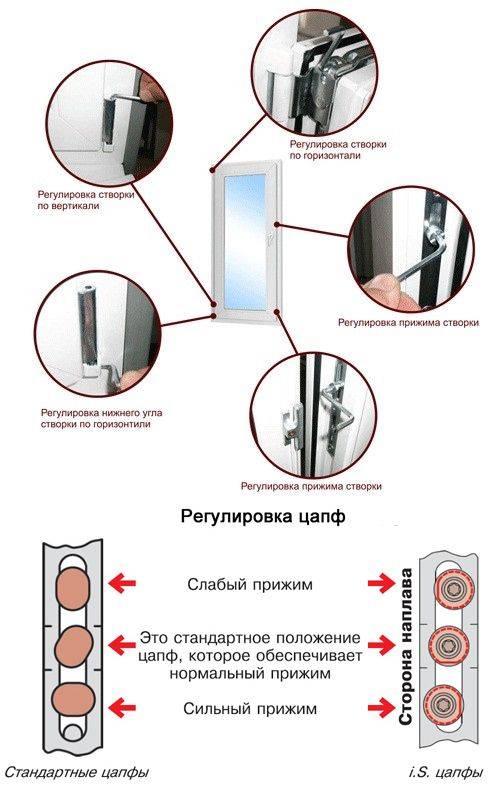 Решение проблем с режимом проветривания пластиковых окон