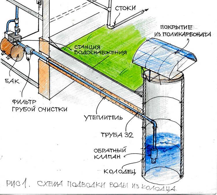 Как организовать водоснабжение на даче зимой без проблем - сделай сам - медиаплатформа миртесен