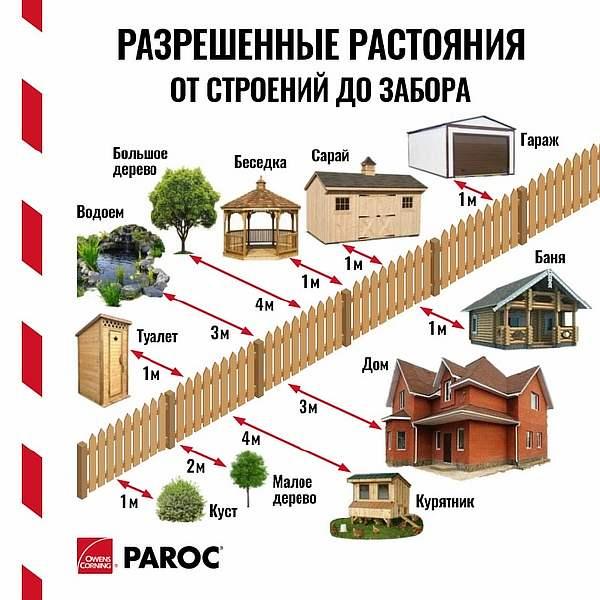 Расстояние от бани до забора соседей: на каком строить по нормам снип 2020-2021 в ижс и снт