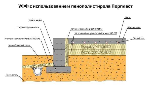 Устройство и возведение плавающего фундамента
