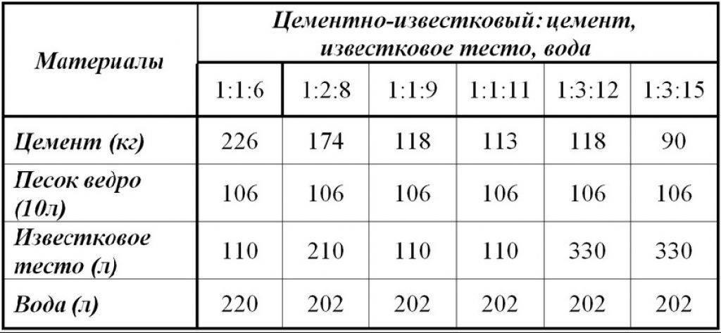 Правильный раствор для штукатурки печи: пропорции, состав, инструкция