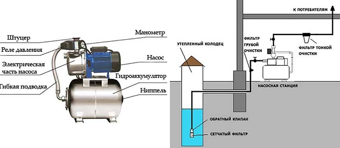 Фундамент под емкость для воды. где установить накопитель для холодной воды: варианты расположения и правила монтажа