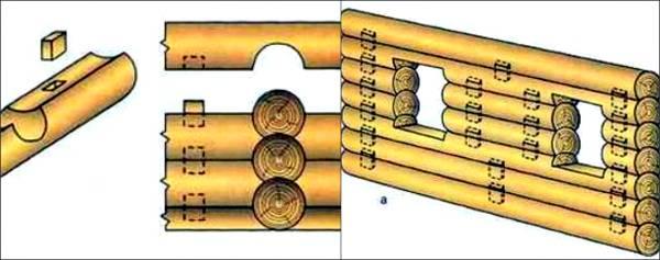 Способы соединения бруса в углах — обзор технологий