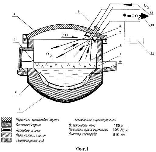 Дуговые и индукционные печи - характеристика, применение, купить в пенсвакуум