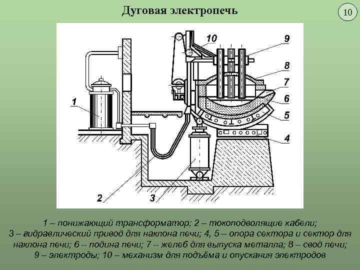 Дуговая сталеплавильная печь: устройство, принцип работы, мощность, система управления