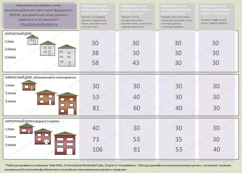Глубина фундамента для двухэтажного дома: особенности почвы и выбор основания