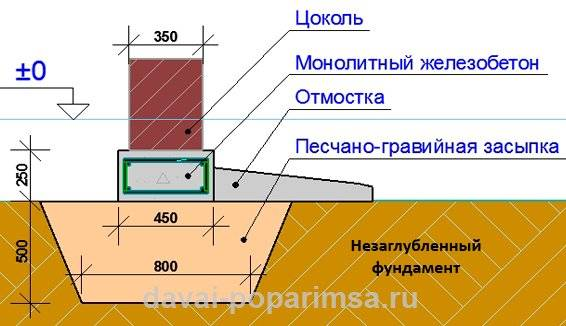 Какой фундамент под двухэтажный дом лучше, расчёт глубины и его толщина