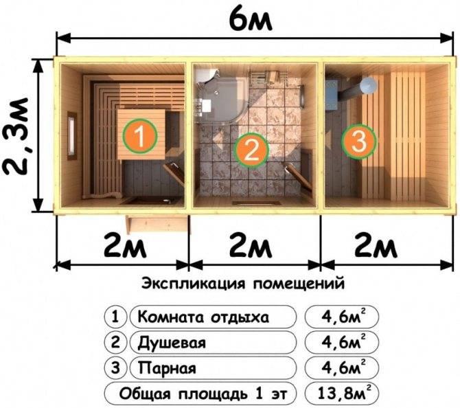 Размеры парилки в бане примеры