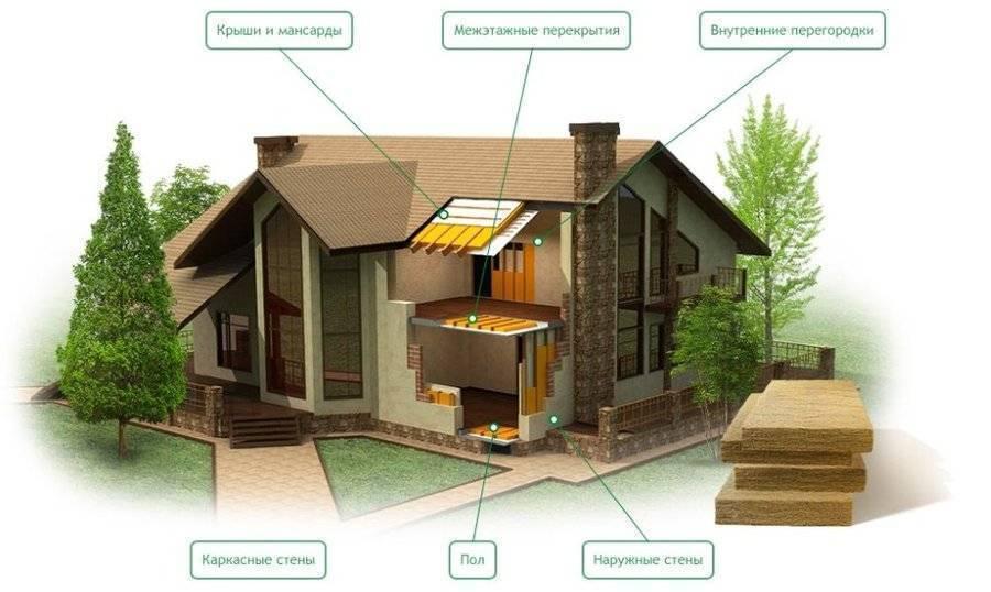 Материалы используемые в строительстве жилых домов и нежилых помещений их экологическая безопасность