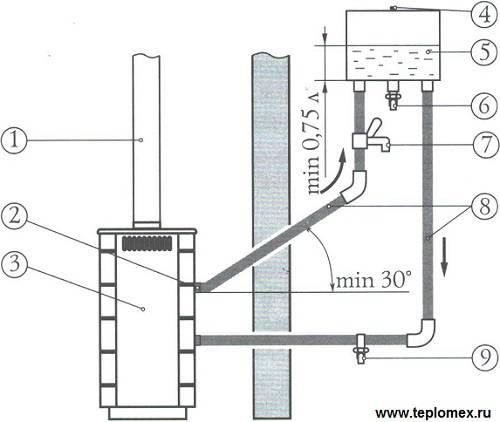 Бак на дымоход для бани: преимущества и особенности