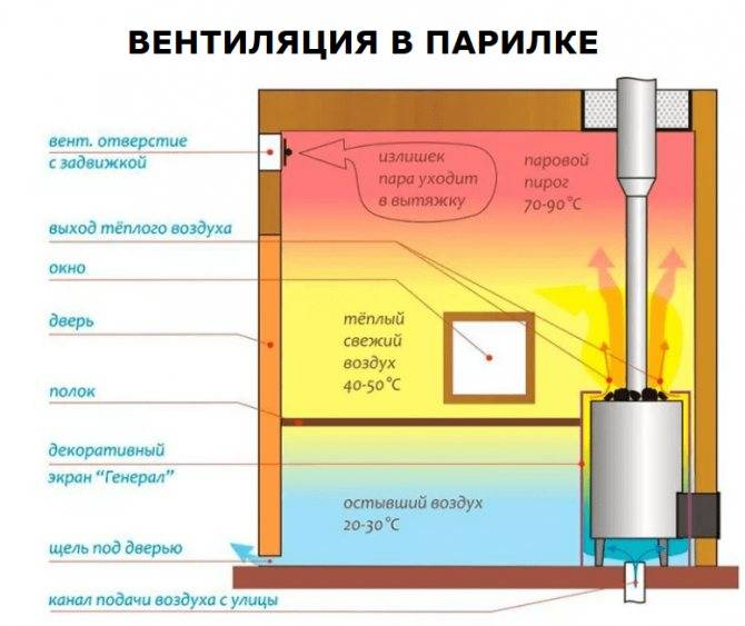 Вентиляция в бане (67 фото): схема и устройство, как сделать парилке и предбаннике своими руками, вентиляция типа «баста»
