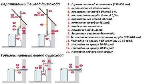 Установка коаксиальной трубы газового котла: монтаж для двухконтурного котла, диаметр, длина трубы
