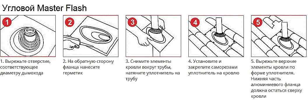 Установка дымохода своими руками: инструкции и расчеты