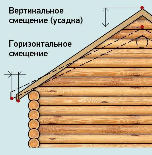 Сколько лет простоит дом из оцилиндрованного бревна?