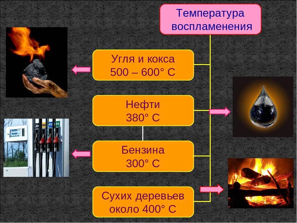 Температура горения древесины