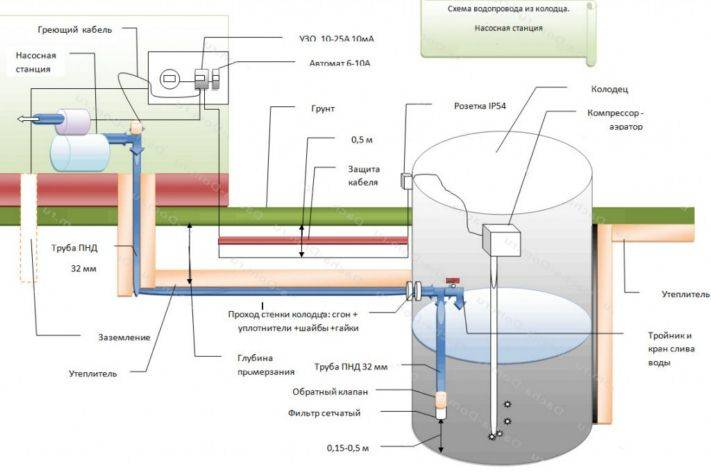 Летний водопровод для дачной бани: специфика и варианты сооружения