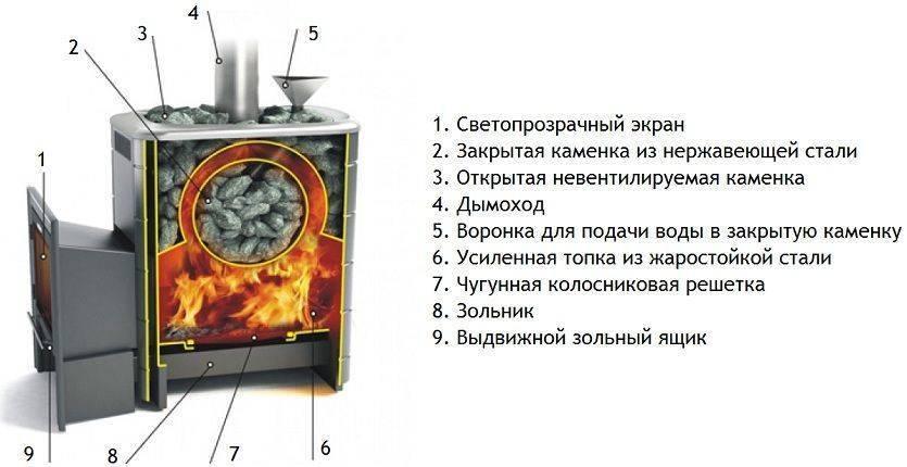 Какую печь выбрать для бани: чугунные, с баком и без, с закрытой и открытой каменкой, габариты печей