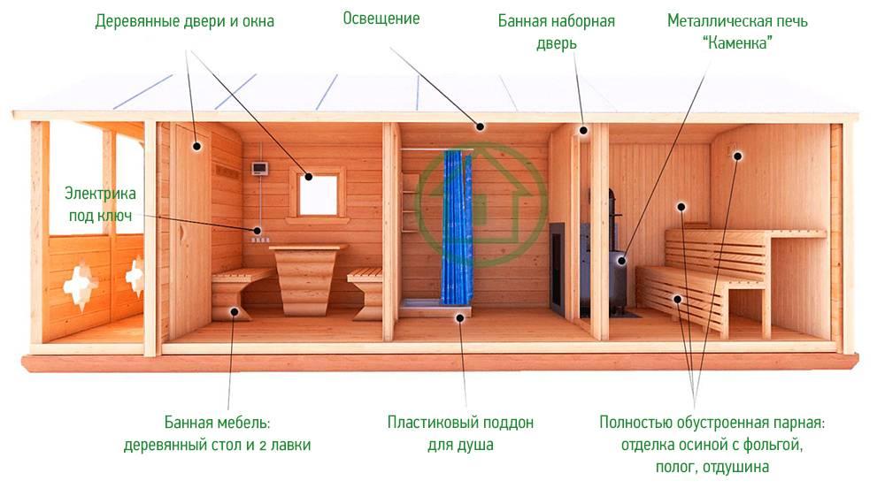 Проекты угловых бань: особенности, преимущества, виды, варианты планировки и фото   построить баню ру