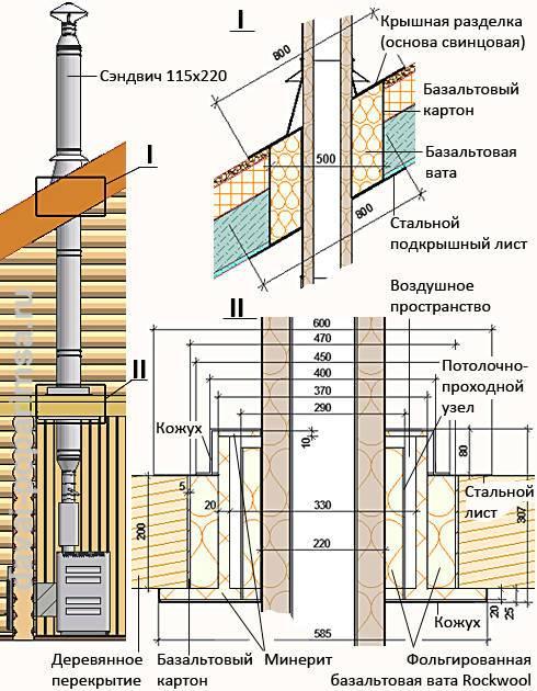 Что проложить между печкой и деревянной стеной