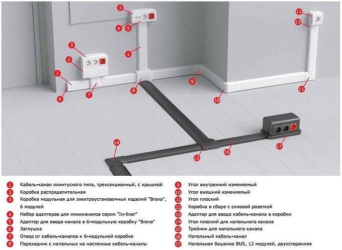 Как крепить кабель канал: нюансы установки и прокладки провода в электротехническом коробе