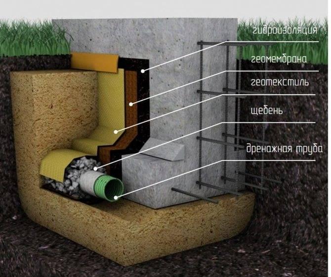 Дренаж вокруг дома: необходимость дренажной системы на глинистых почвах и обустройство своими руками, устройство придомового водоотведения, как сделать правильно