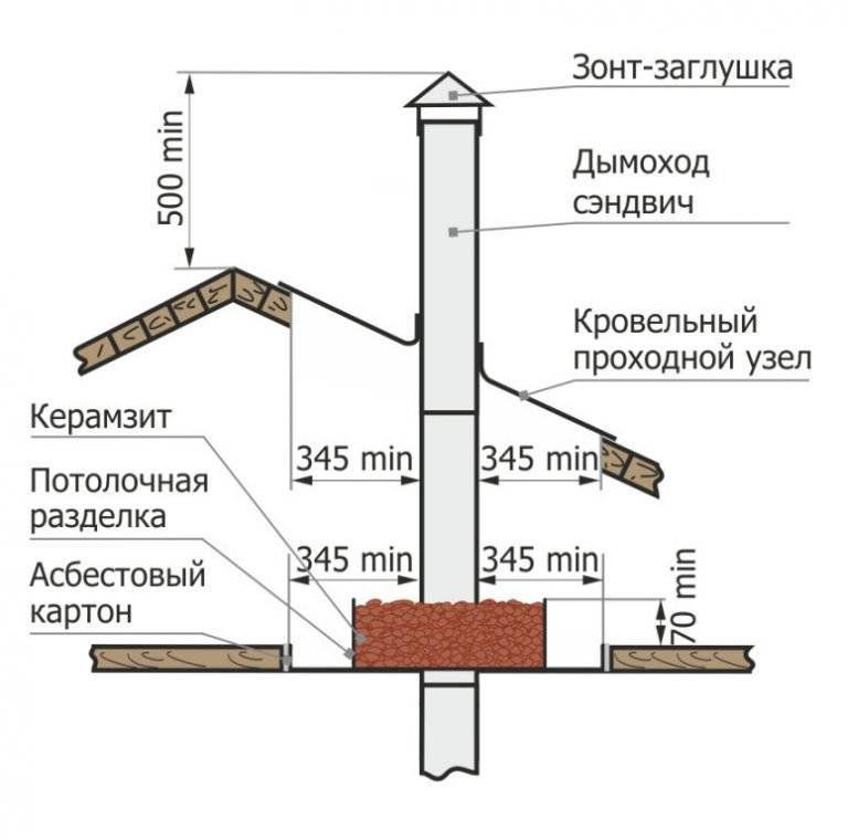 Правильный проход дымохода через кровлю: правила обустройства проходок для разных типов дымоотводов