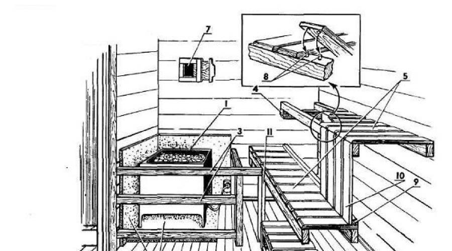 Полок в бане (104 фото): чертежи и размеры, пошаговое руководство монтажных работ, как сделать в парилке своими руками