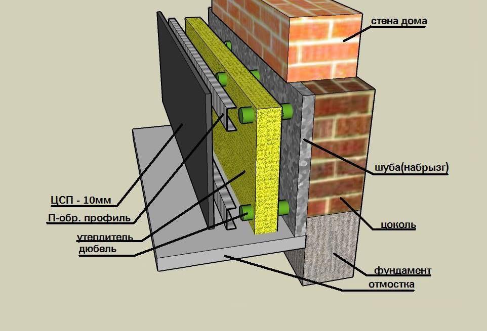 Цокольные термопанели: правила монтажа своими руками, пошаговая инструкция
