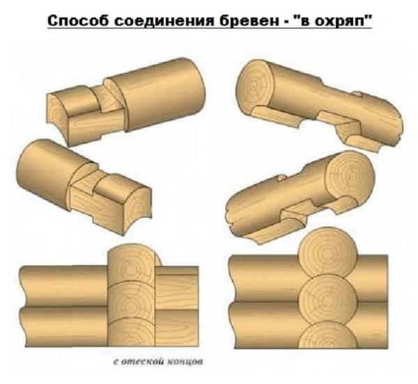 Соединение бруса – угловые врубки в срубе   давай попаримся