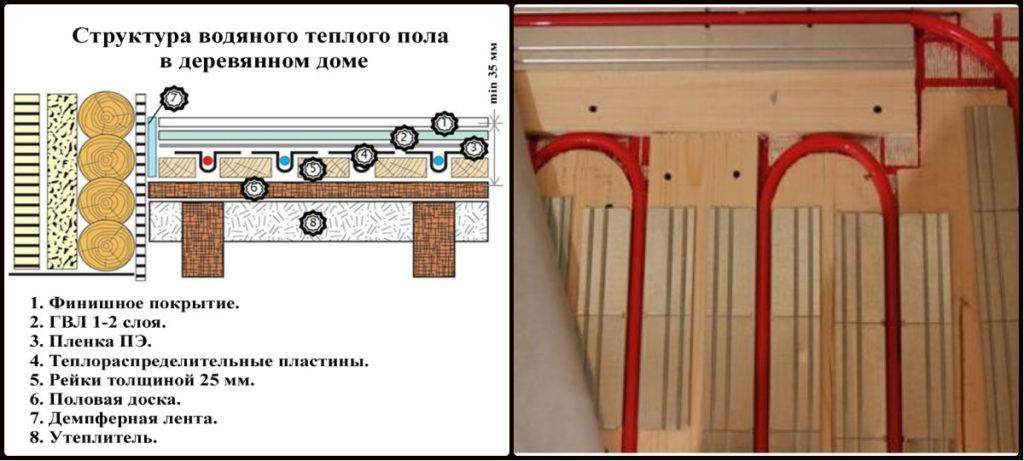 Тёплый пол в деревянном доме водяной, по деревянным полам: монтаж контура по деревянному основанию с пошаговой инструкцией