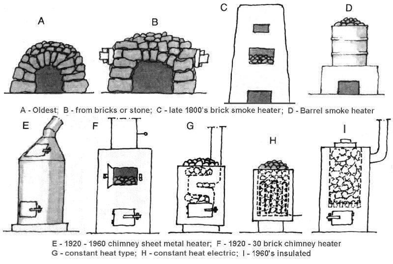 9 разновидностей уличных печей для дачи и загородного дома + 50 фото и видео