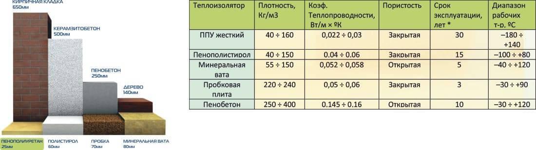 Пеноплекс и пенополистирол отличия -