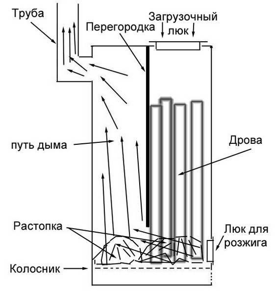 Как сделать пиролизный котёл своими руками - пошаговая инструкция и чертежи