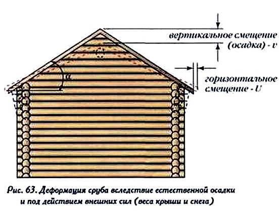 Усадка сруба из бревна ⋆ domastroika.com
