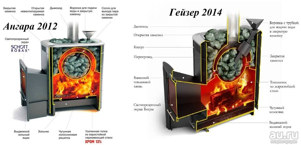 Обзор и сравнение высококачественных печей для бани тройка от популярного производителя