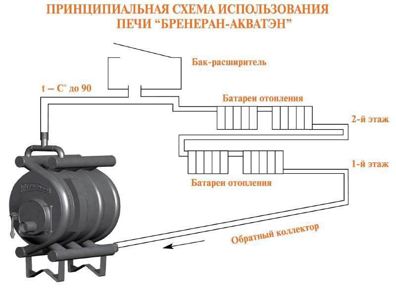 Печь булерьян: основные характеристики