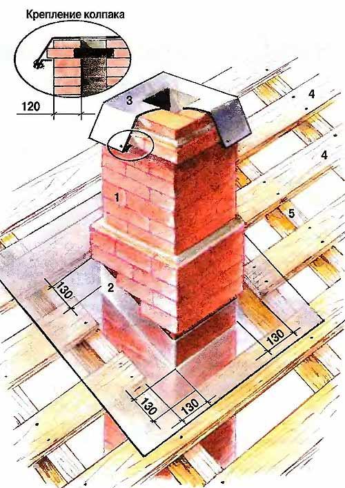 Ремонт печи из кирпича своими руками без разборки, как не разбирая отремонтировать кирпичную топку банной дровяной печки на даче