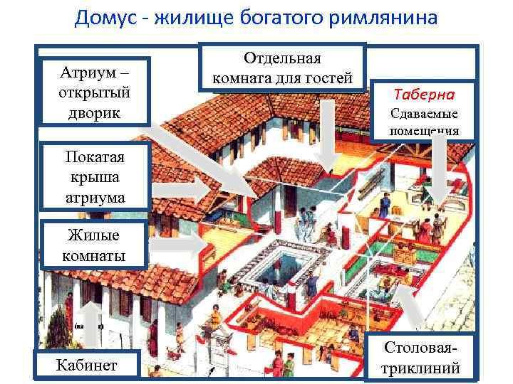 Отличительные черты римской бани
