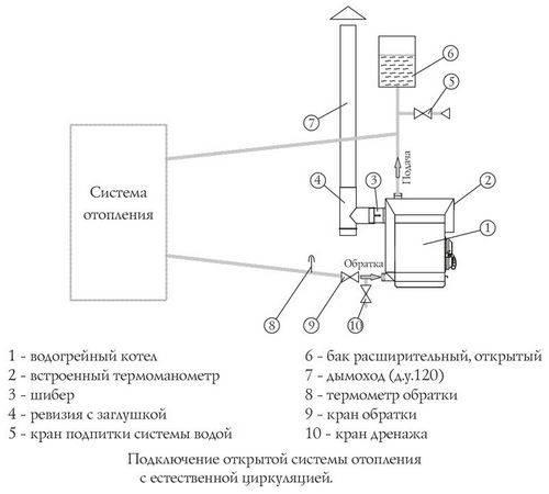 Печи бутакова: студент, инженер, профессор