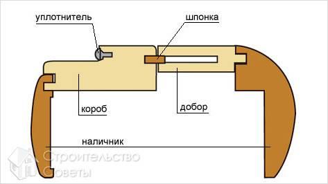 Установка межкомнатных дверей своими руками, пошаговая инструкция по установке межкомнатной двери вместе с коробкой, фото и видео
