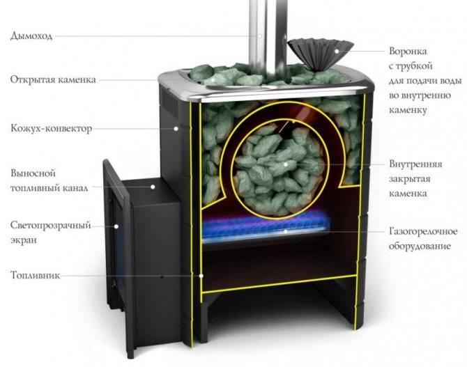 Лучшие печи для русской бани с закрытой каменкой: какая лучше и почему, рейтинг банных печек, что предлагают производители, какую выбрать